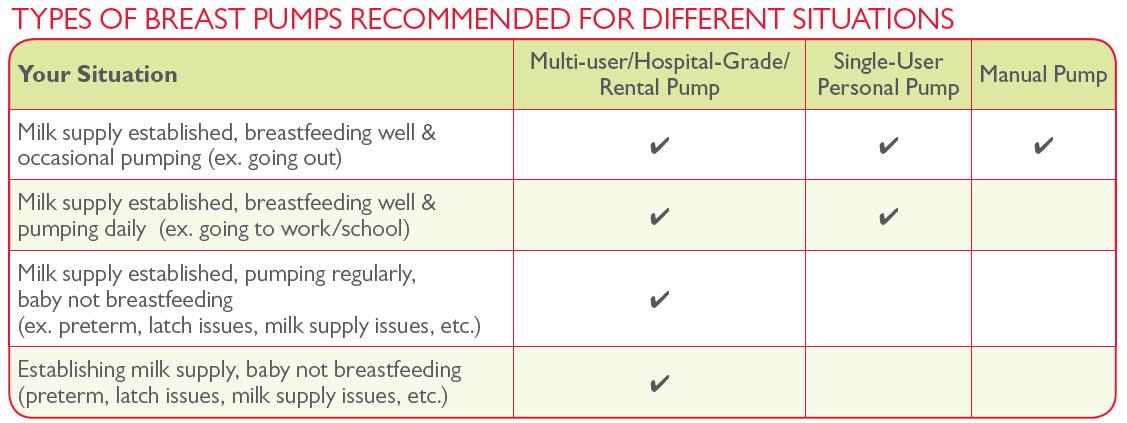 Choosing a breast pump